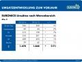 Umsatz nach Warengruppen 2013-2014