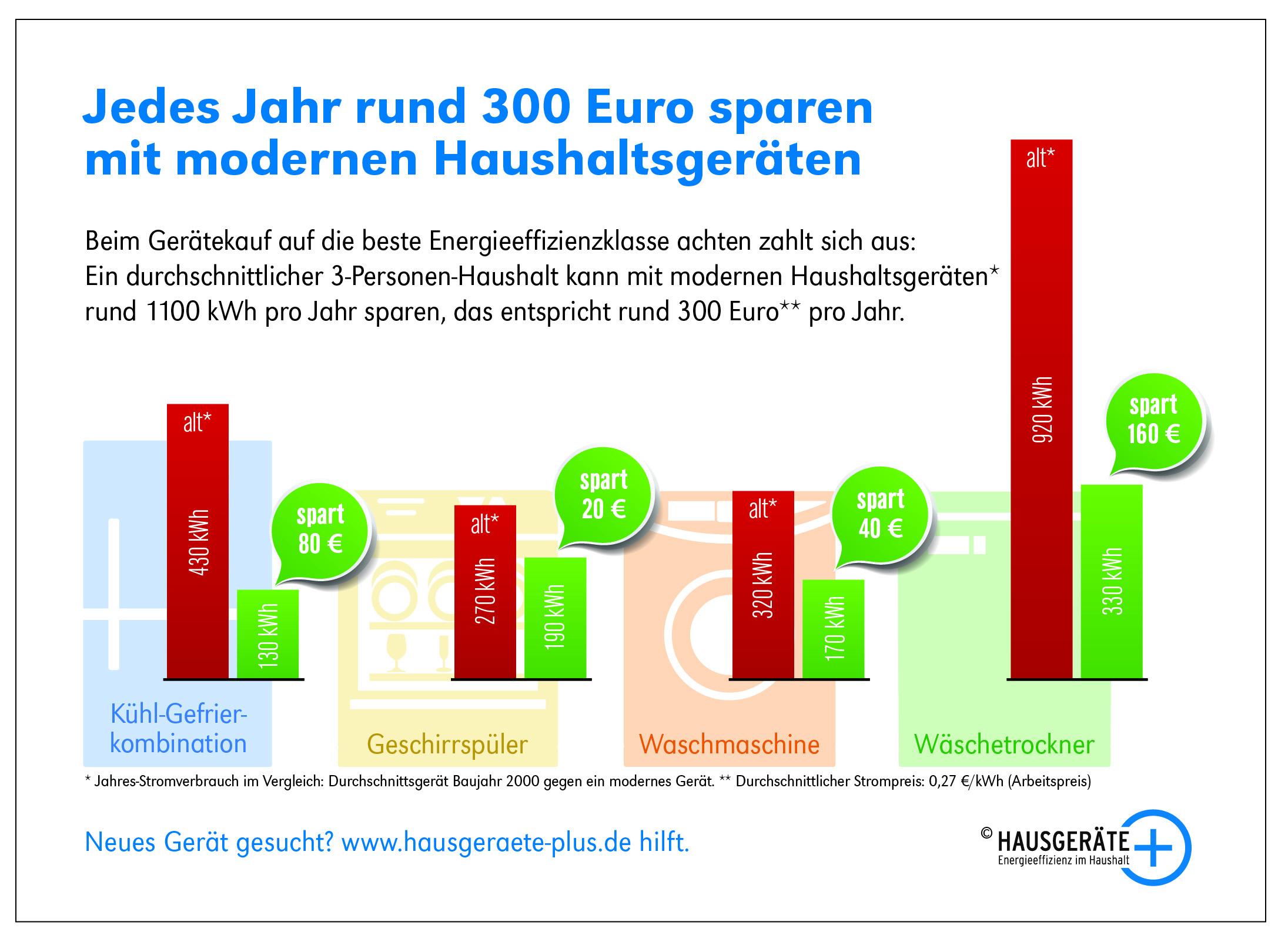 Hausgräte+: 300 Euro sparen mit modernen Geräten (Quelle: Initiative Hausgeräte+)
