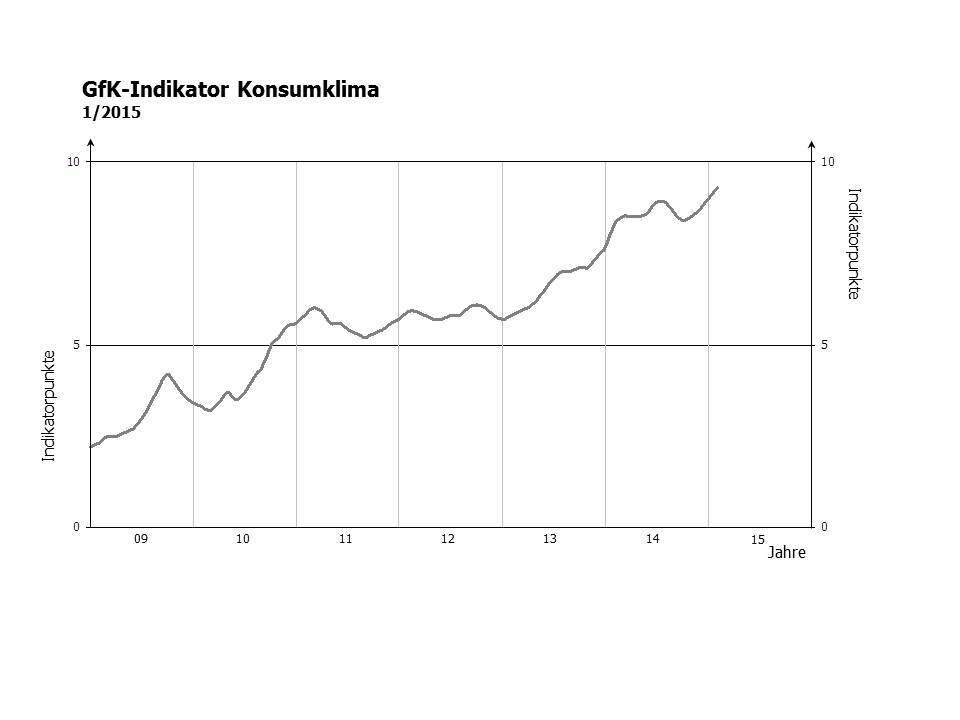 GfK-Indikator Konsumklima (Stand: Januar 2015)