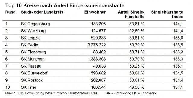 GfK: Top 10 Kreise nach Antei Einpersonenhaushalte