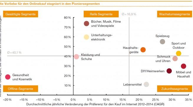 """Chart PwC Düsseldorf Studie """"Total Retail 2015"""" : Die Vorliebe für den Onlinekauf stagniert in den Pioniersegmenten"""
