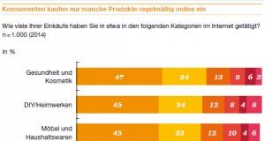 """Chart PwC Düsseldorf Studie """"Total Retail 2015"""" : Konsumenten kaufen nur manche Produkte regelmäßig online ein"""