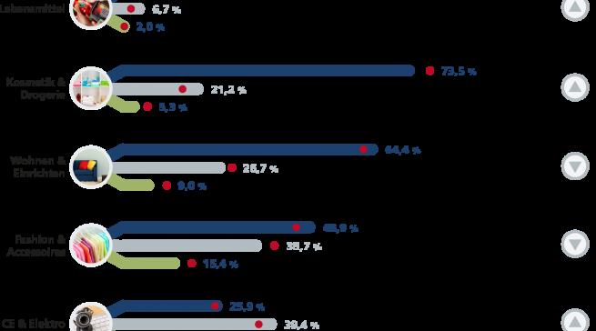 Kanalpräferenzen 2015