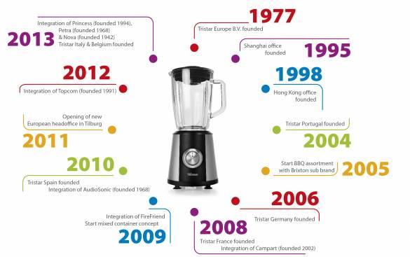 Seit 2013 gehört Petra Electric zur Tristar-Group. Bereits sieben Jahre zuvor wurde die Tochtergesellschaft Tristar Deutschland gegründet.