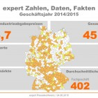 expert Zahlen und Fakten 2014/2015