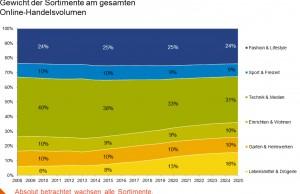 GfK e-Commerce Studie