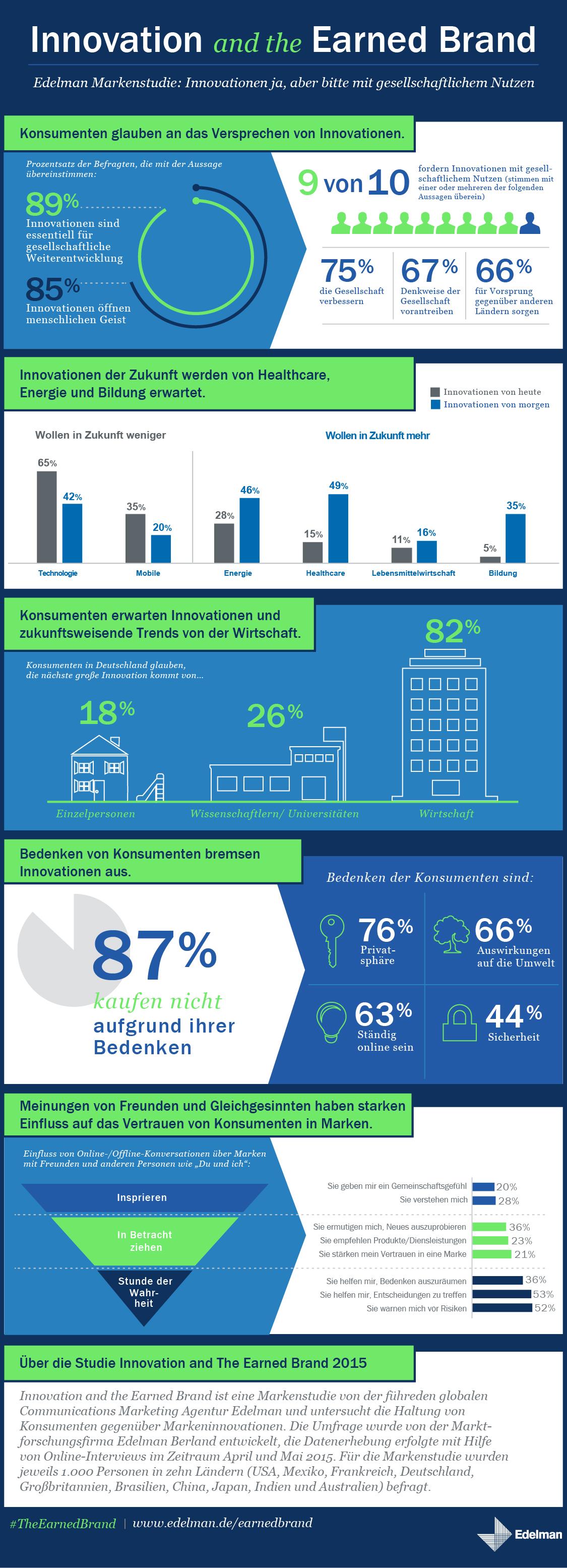 Infografik Edelman Markenstudie Innovation and the Earned Brand