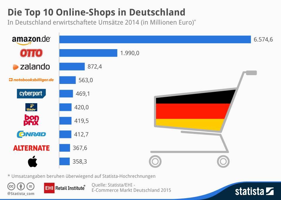 Infografik Top-Ten Onlineshops (http://de.statista.com)