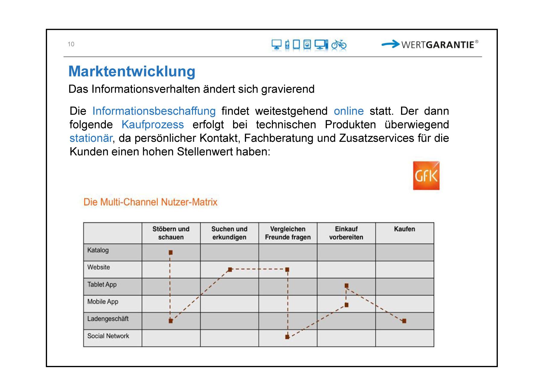 Chart Infoverhalten