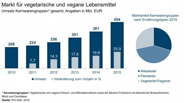Markt für vegetarische und vegane Lebensmittel: Umsatz Kernwarengruppen