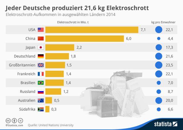 Elektroschrottaufkommen in ausgewählten Ländern (Grafik: Statista.com)