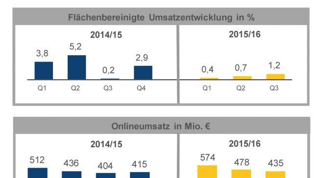 MSH Chart Umsatzentwicklung