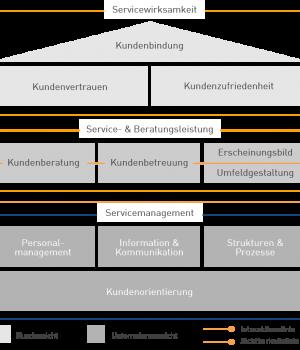 Mafo Chart