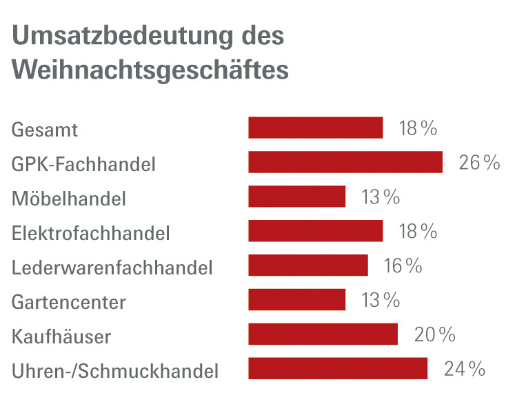 "Report ""Oh du fröhliche"" Grafik"