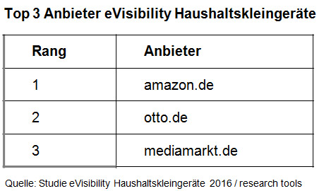 Anbieter eVisibility Haushaltskleingeräte
