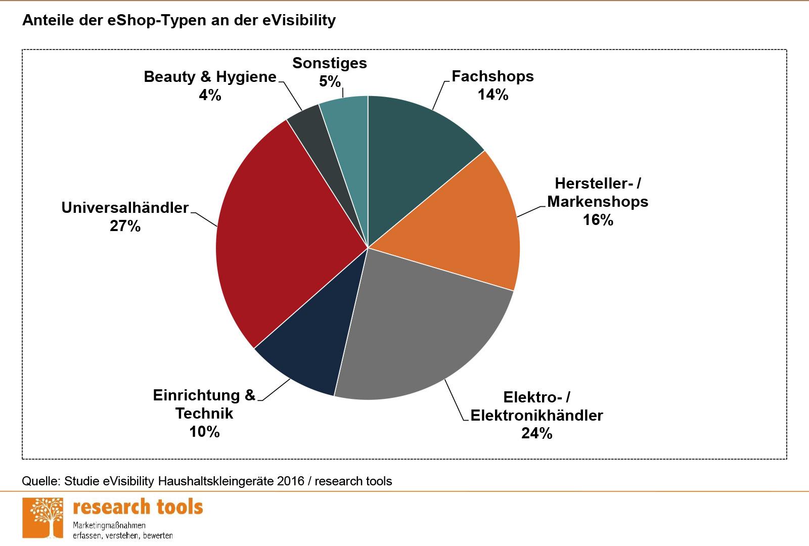 Chart zur Studie eVisibility Haushaltskleingeräte