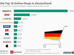 Statista Ranking online