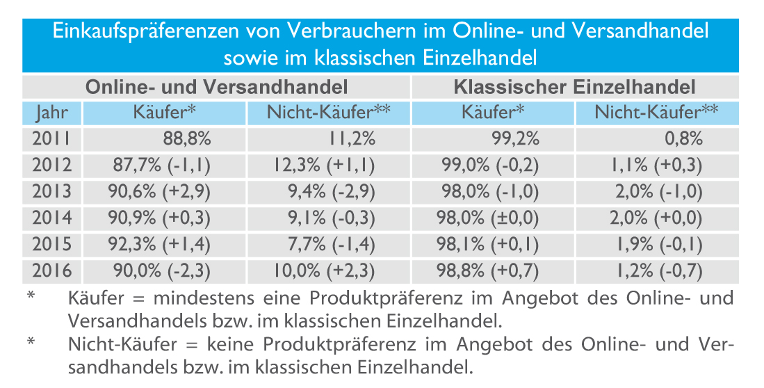 Vorliebe Der Deutschen Verbraucher Für Online Shopping Stagniert