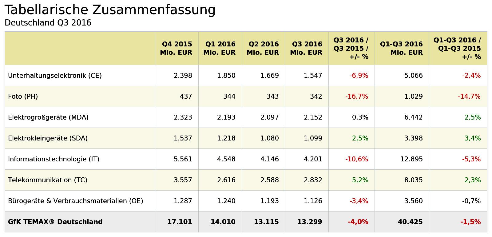 Deutschland: Technische Konsumgüter – Umsatz nach Sektoren (Quelle: GfK Deutschland)