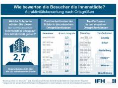 Attraktivitätsbewertung nach Ortsgrößen 2016 - Institut für Markforschung Köln
