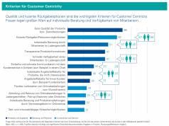 Consumer Barometer Kriterien