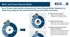 ECC Koeln Cross-Channel Quo Vadis_Management Summary