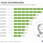 Tech Milliardäre Infografik