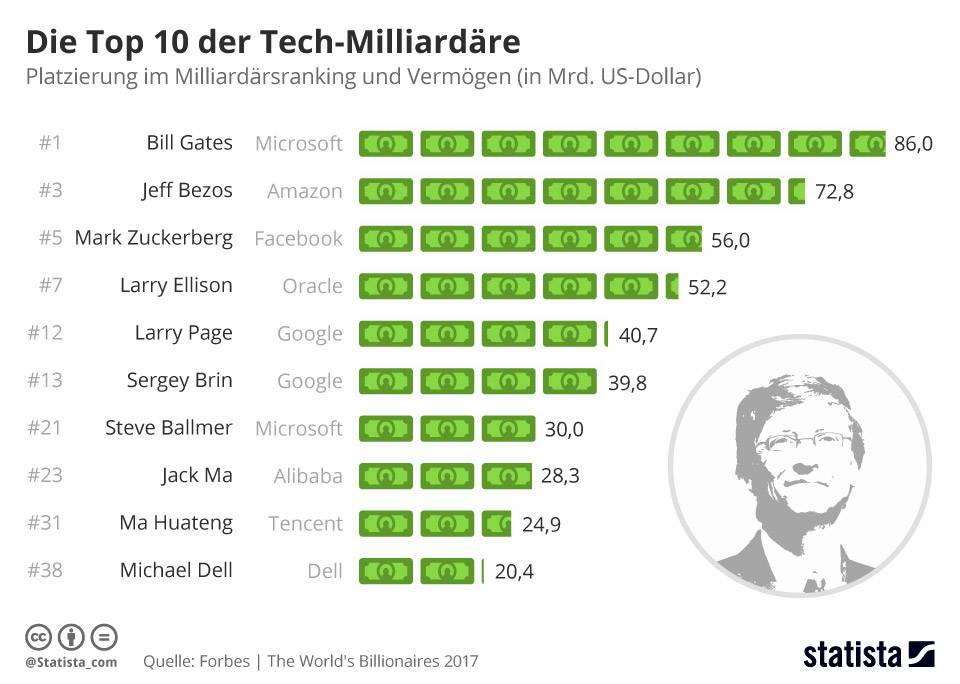 Tech Milliardäre Infografik
