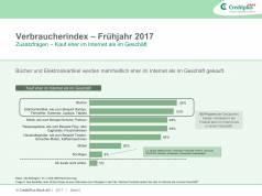 CreditPlus Verbraucherindex Frühjahr 2017 Elektrogeräte