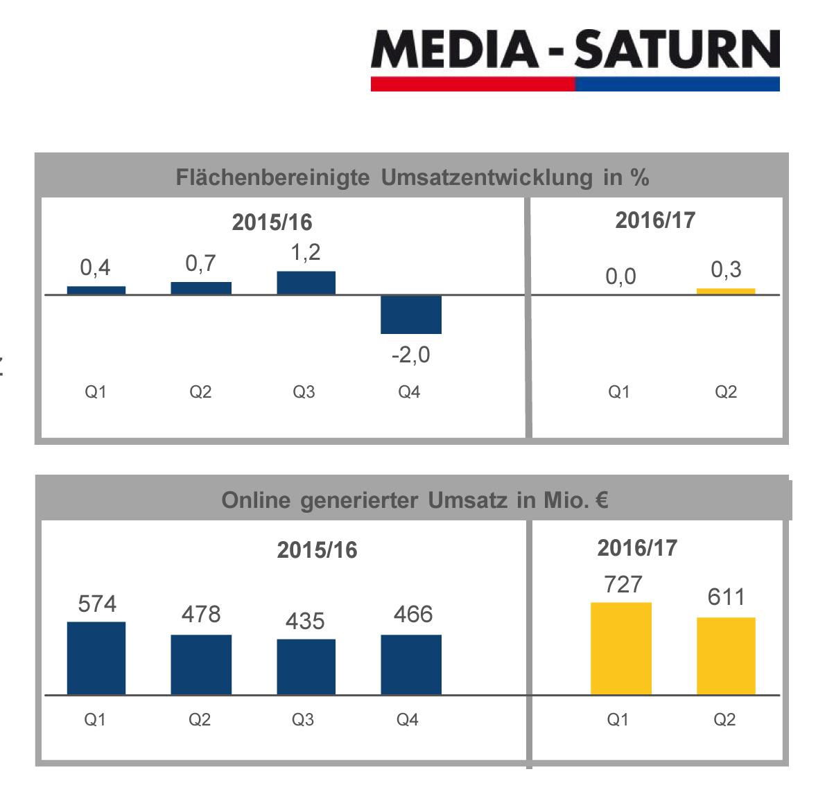 MSH Umsatzentwicklung 2016/17
