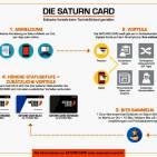 Jetzt bei Saturn: Bits sammeln und Vorteile nutzen.
