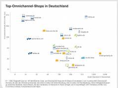 """Deutschlands Top-Omnichannel-Shops (Aus der EHI-Studie """"Omnichannel-Commerce 2017"""")"""