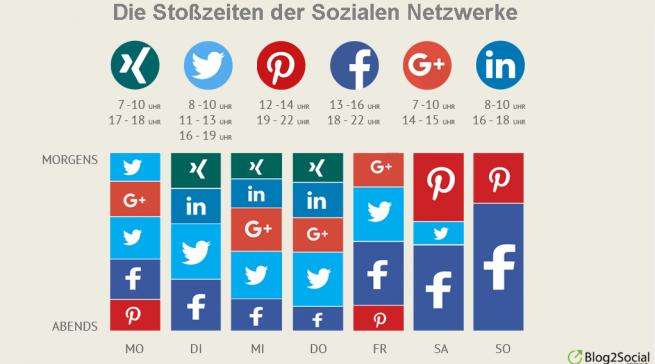 Social Media Stoßzeiten