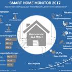 Chart Smart Home