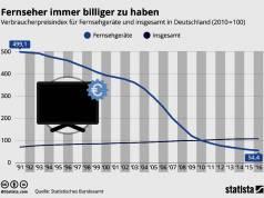 Statistik Fernseher