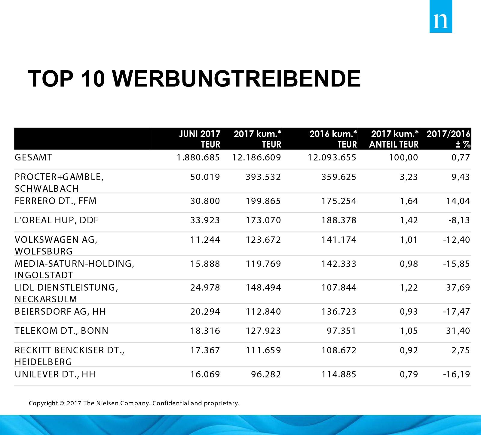 Nielsen Top Ten Trends Juni 2017 Web 3