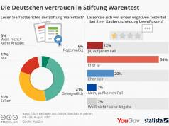 Stiftung Warentest YouGov Chart