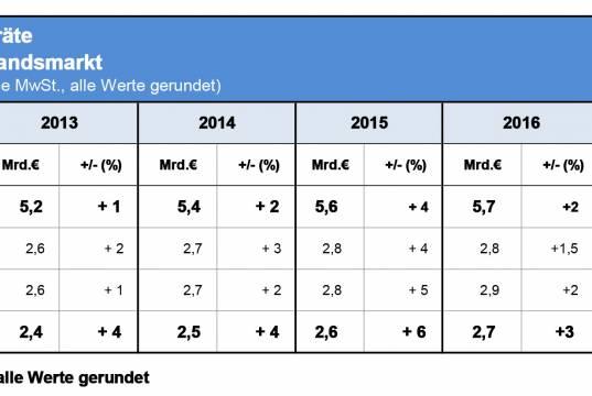 Zahlenspiegel Hausgeräte - Stand August 2017