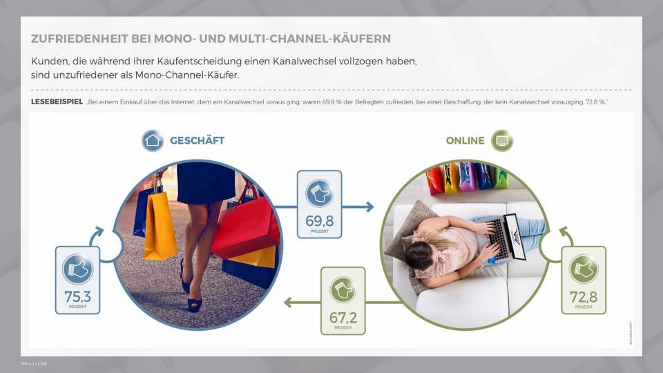 Zufriedenheit bei Mono- und Mulit-Channel-Käufern