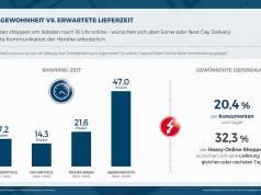 csm ECC Hermes Chartstudie Bestellgewohnheiten vs. Lieferzeit