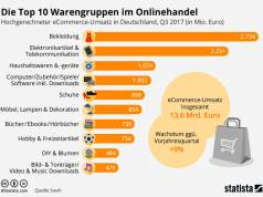 Top 10 Warengruppen im Onlinehandel