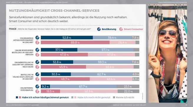 """""""smart.vernetzt.mobil. – Ein Ausblick auf das Konsumentenverhalten der Zukunft Chart"""