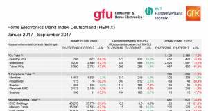Chart aus HEMIX Q1-Q3 2017-4
