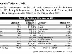 Top 10 Retailers today vs 1995