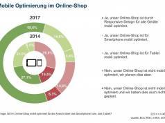 Chart Mobile Optimierung Online-Shop