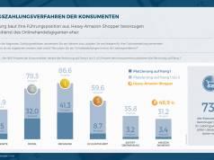 ECC Payment Studie Vol_22 Lieblingszahlungsverfahren der Konsumenten