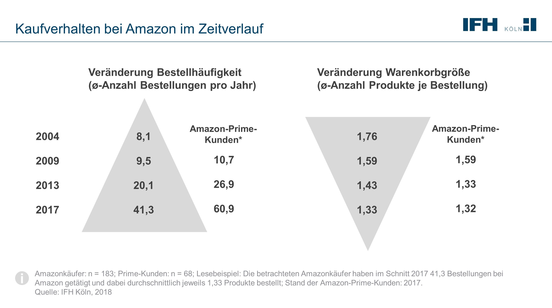 Kaufverhalten bei Amazon im Zeitverlauf