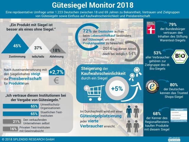 Infografik Gütesiegelmonitor 2018