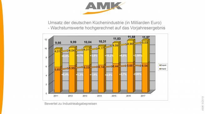Umsatz der deutschen Küchenindustrie