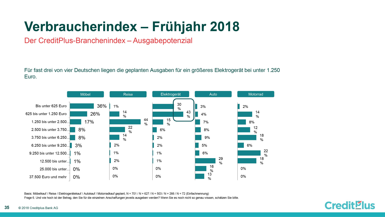 Verbraucherindex Frühjahr 2018 CreditPlus Ausgabepotential
